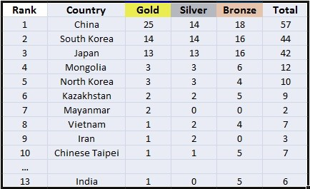 Medals Tally Day 3