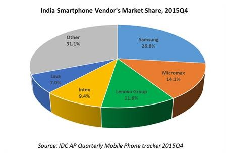 Lenovo is the third largest smartphone vendor in India: Samsung still leads: IDC