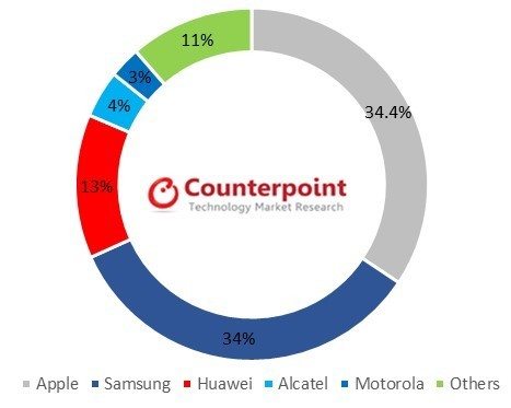 Apple tops United Kingdom smartphone market in Q3, Samsung close second