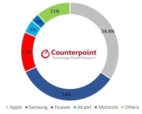 Apple & Samsung dominate United Kingdom smartphone Market in 3Q17