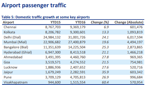 airport stats
