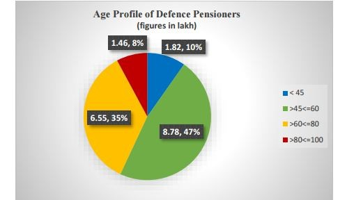 Defence pensioners