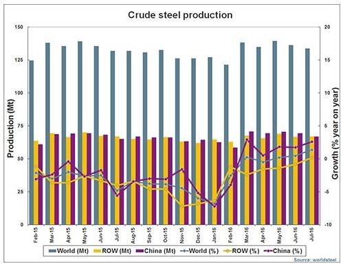 World Steel production