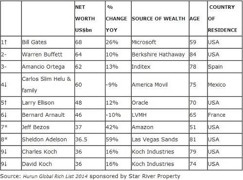 Hurun Global Rich List 2014