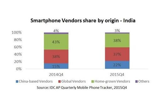 Online sales also contributed significantly, mainly because of the Chinese vendors in India