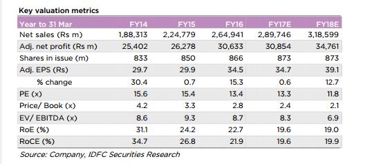 tech mahindra graph revenues profit shares eps roce