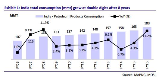 Petrol consumption chart MOSL