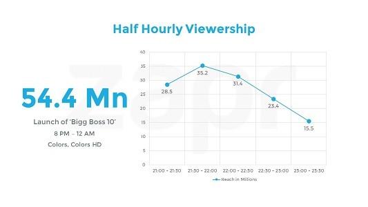Bigg Boss 10 viewership