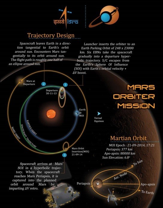 15 Trajectory of the Mangalyaan