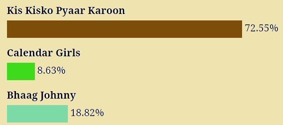 Fans liked Kapil Sharma's 'Kis Kisko Pyaar Karoon' than 'Calendar Girls' and Bhaag Johnny'
