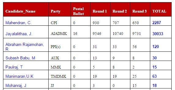 Jayalalithaa leads in RK Nagar constituency,Jayalalithaa,RK Nagar constituency,RK Nagar,RK Nagar By-Poll Results