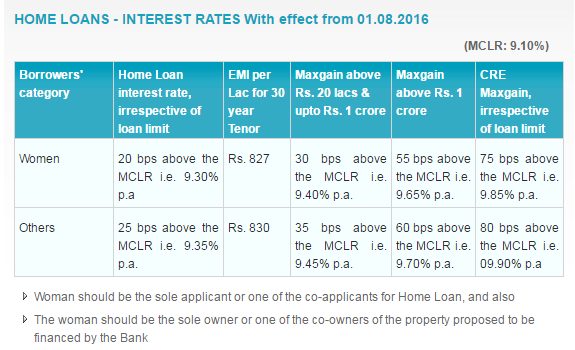 sbi home loans pay commission