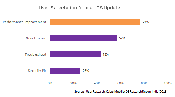 User expectations from an android update