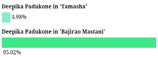 Fans chose Deepika Padukone in 'Bajirao Mastani' over 'Tamasha'