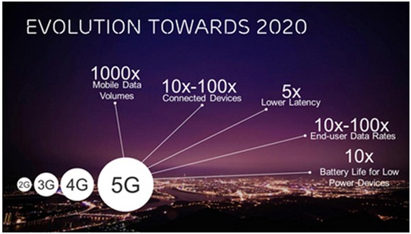 Apple Applies to Test 5G Millimeter Wave Technology