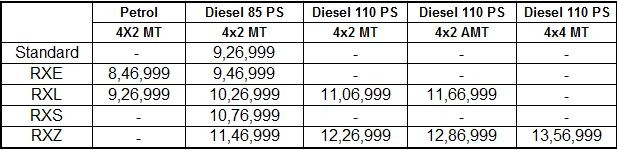 New Renault Duster price list