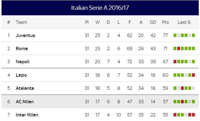 Inter milan vs ac milan live milan derby 2017 live - Italy serie a table and results ...
