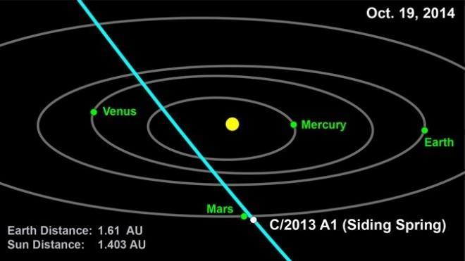 Comet-Mars