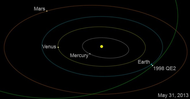 Asteroid 1998 QE2 will get no closer than about 3.6 million miles at time of closest approach on May 31 at 1:59 p.m. Pacific (4:59 p.m. Eastern).