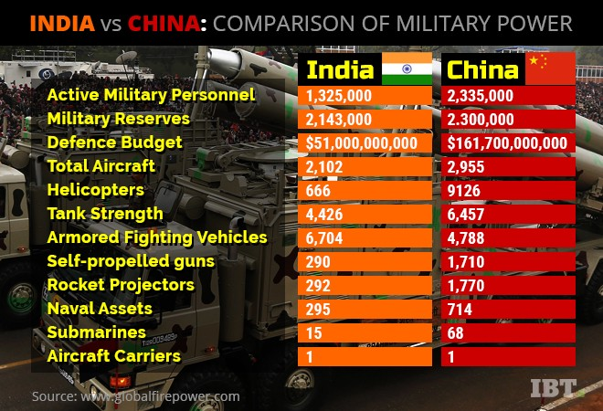 india vs china on military strength By 2020 it seems as if pakistan will lie on the periphery of india's military  shows a comparison of the total strength of the  with an eye on china, india.