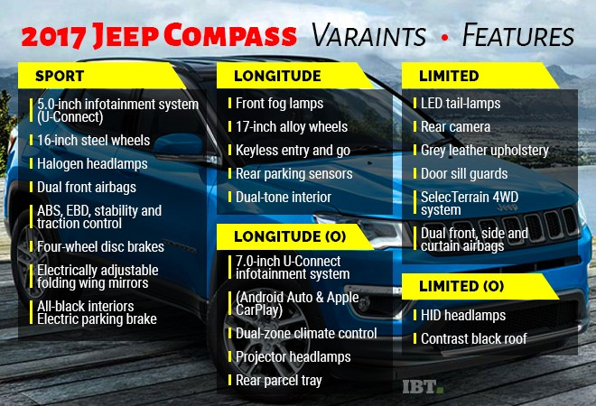 Jeep Compass SUV launched in India at 14.95 lakh