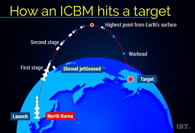 Image result for ICBM