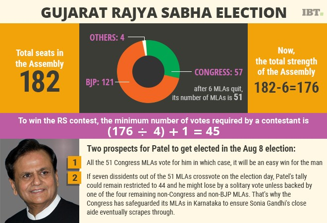 Rajya Sabha elections: Touch and go for Congress's Ahmed Patel