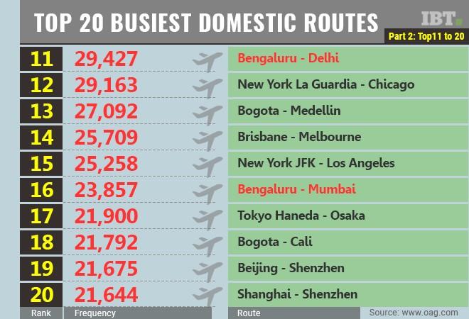 Delhi World's 3rd-Busiest Air Route