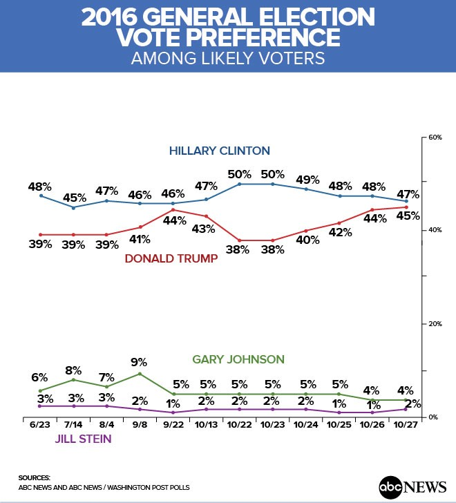 ABC Polls