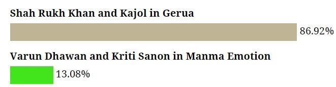 Fans love SRK-Kajol's 'Gerua' song than Varun-Kriti's 'Manma Emotion'