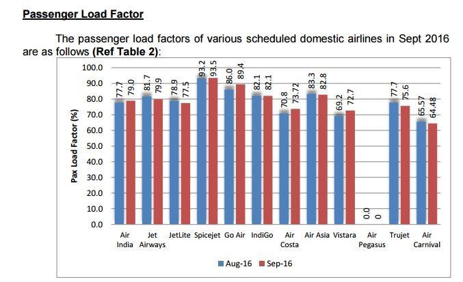 Passenger Load Factor - September