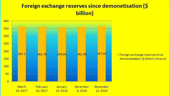 What is present forex reserve of india