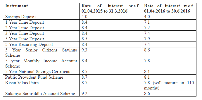 Small savings interest rates will government leave ppf - Post office investment account interest rates ...