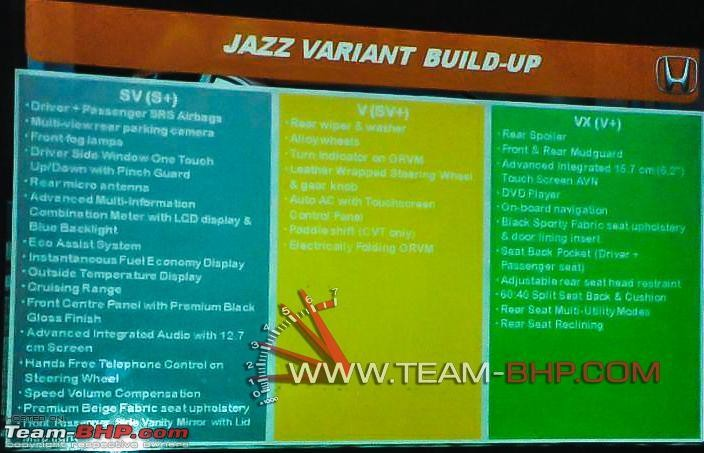 Leaked: New Honda Jazz Variant-Wise Features