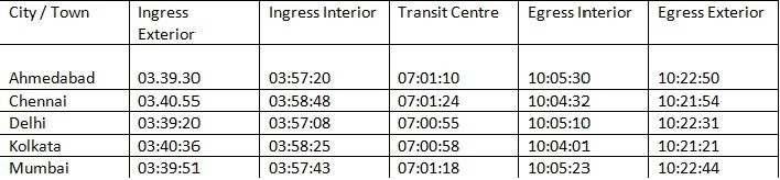 India Visibility Timings