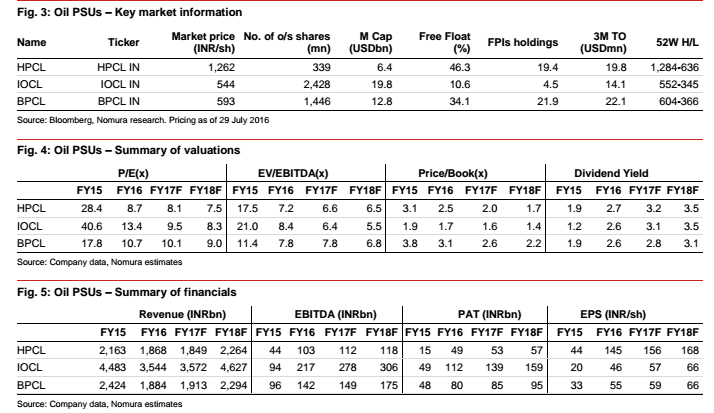nomura omc estimates share price hpcl hpcl bpcl ioc all oil crude