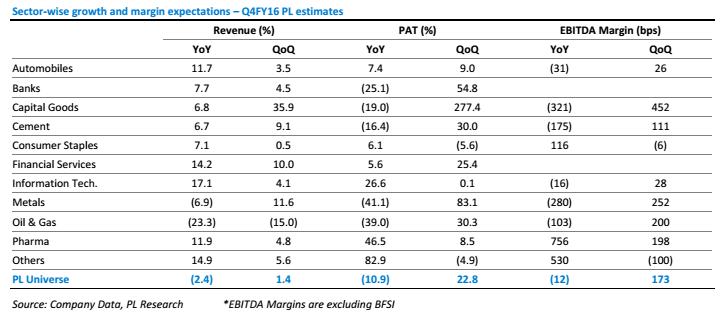 Prabhudas Lilladher estimates for Q4
