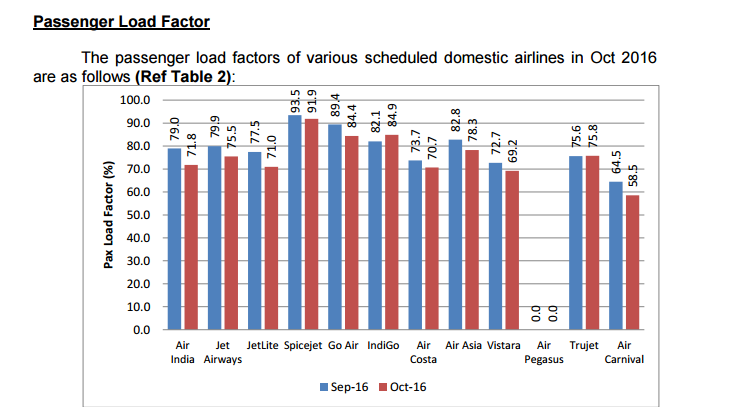 domestic air traffic october indigo vistara air india go air pegasus air costa dgca world jet airways air india plf passengers aviation civil india fastest growing