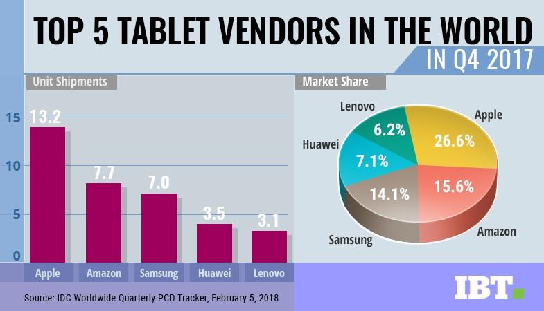 Tablet market share Q4 2017