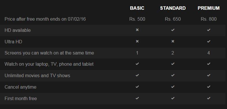 Netfilx India Plans