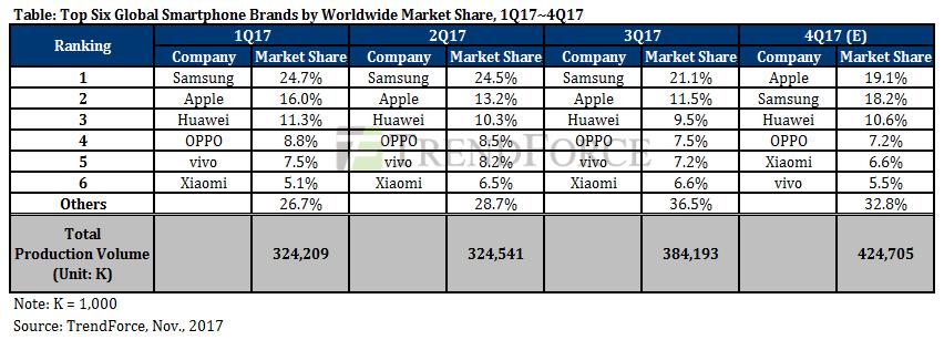 Smartphone market share 2017