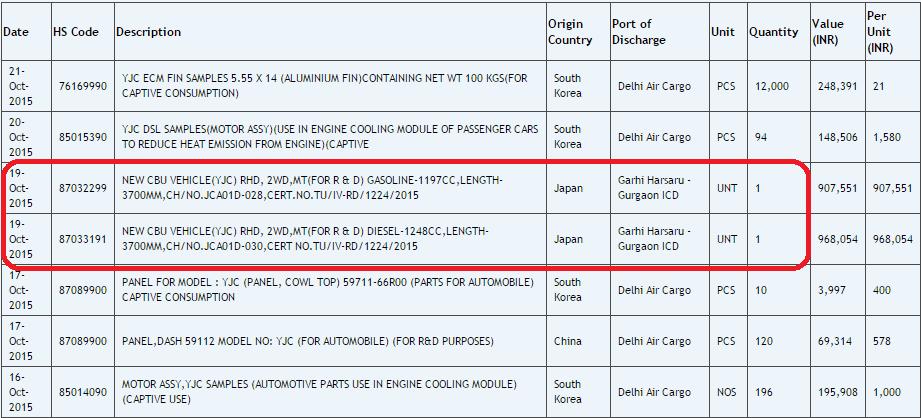 Maruti Suzuki Wagon R MPV (YJC) imported to India
