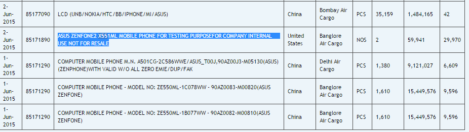 Import data and price of ASUS ZenFone 2 X551ML at Cargo website