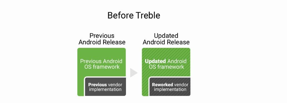 Google, Project Treble, features, Apple iOS