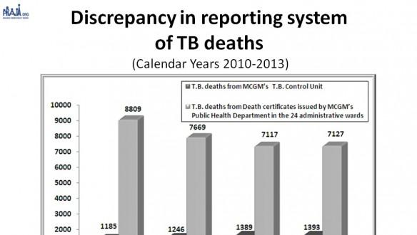 Discrepancy in TB Mortality in Mumbai.