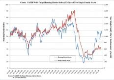 NAHB/Wells Fargo HMI and Single-Family Housing Starts Chart