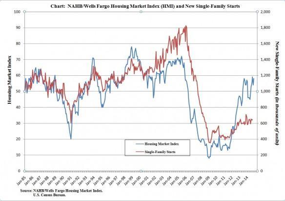 NAHB/Wells Fargo HMI and Single-Family Housing Starts Chart