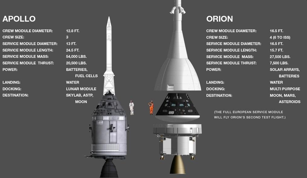 apollo spacecraft plugs out test - photo #30