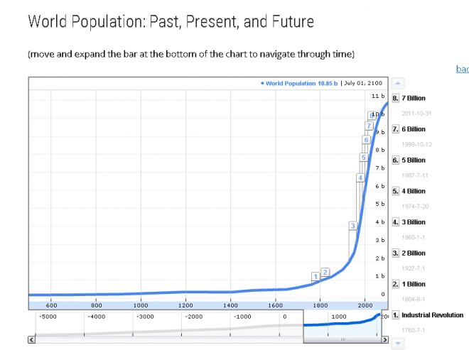 Population World 2015 World Population Day 2015