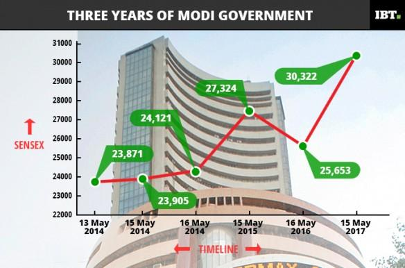 3 years of modi govt, modi govt, pm modi, bjp wins record mandate, sensex over the years, sensex since 2014, sensex and modi